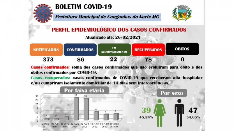 Noticia boletim-covid-19