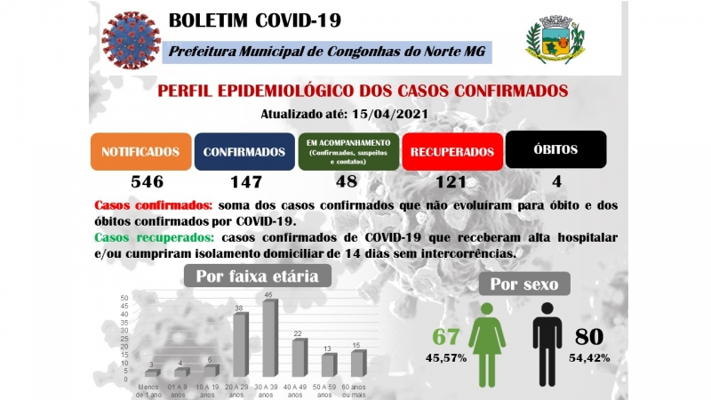 Noticia boletim-epidemiologico